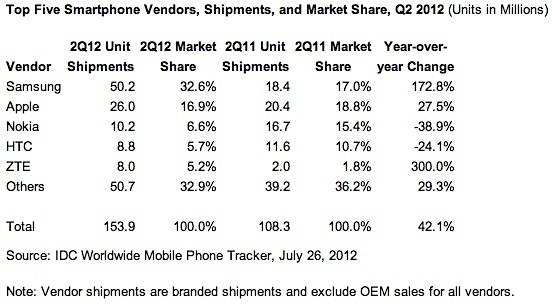 Samsung extends lead over Apple in Q2 phone shipments