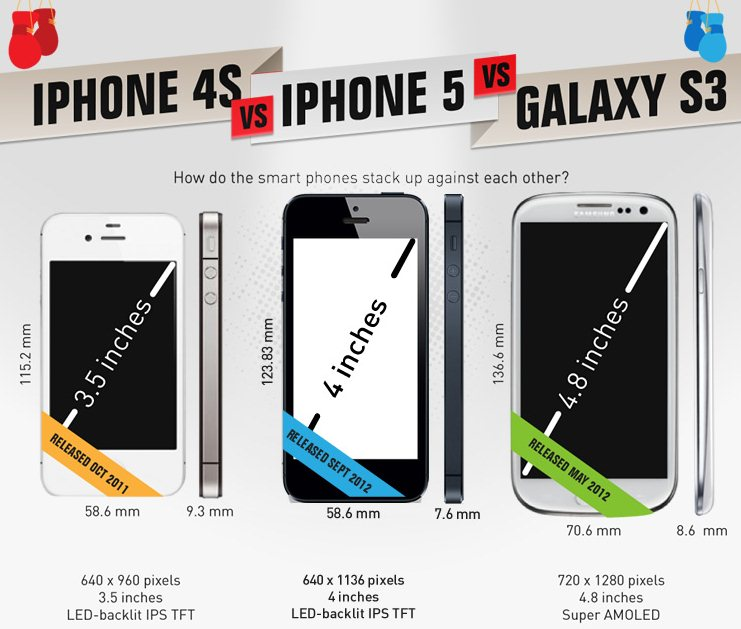 iPhone 5 vs Samsung Galaxy S3 vs iPhone 4S