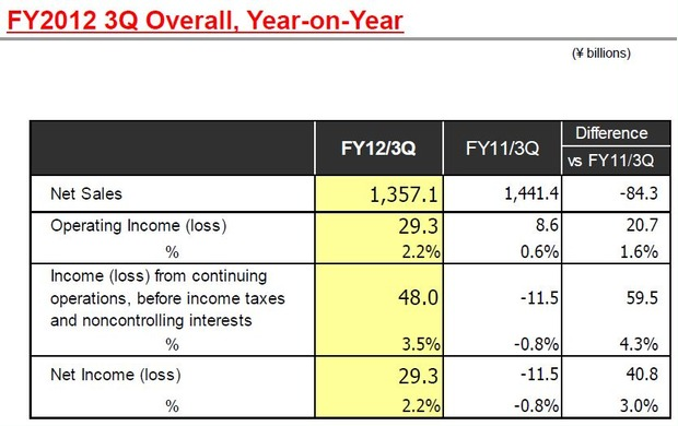 Toshiba Q3 – Gaining Profit By Higher Chip Prices